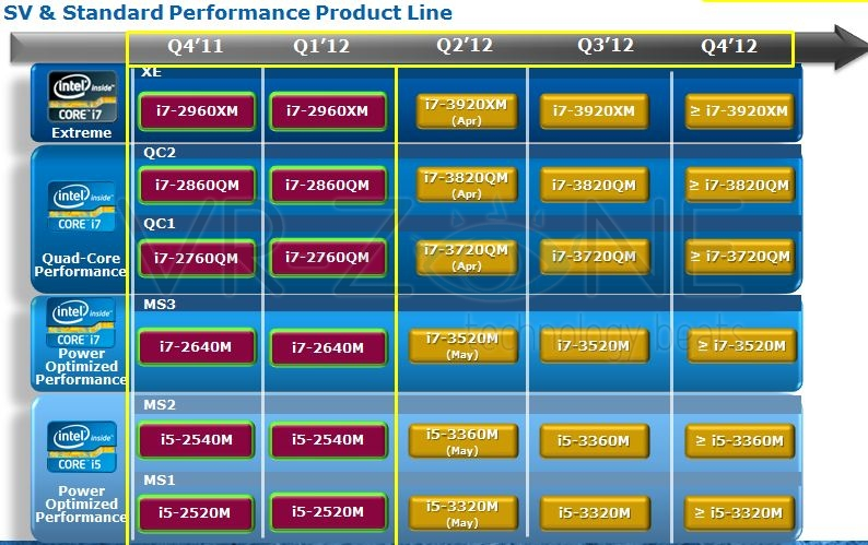 Intel Ivy Bridge mobiles