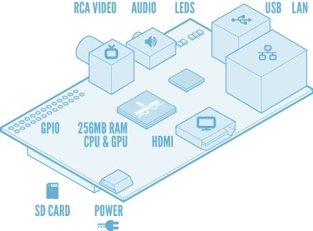 Raspberry Pi schéma