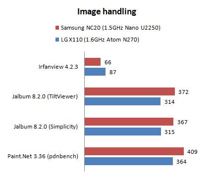 Samsung NC20 Nano vs Atom
