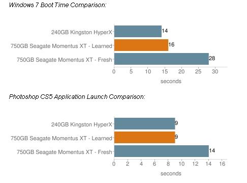 Seagate Momentus XT (ST750LX003)
