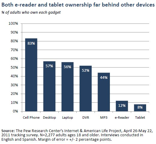 Tablettes Liseuses Pew Research Center